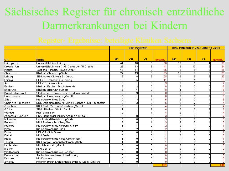Register- Ergebnisse: beteiligte Kliniken Sachsens