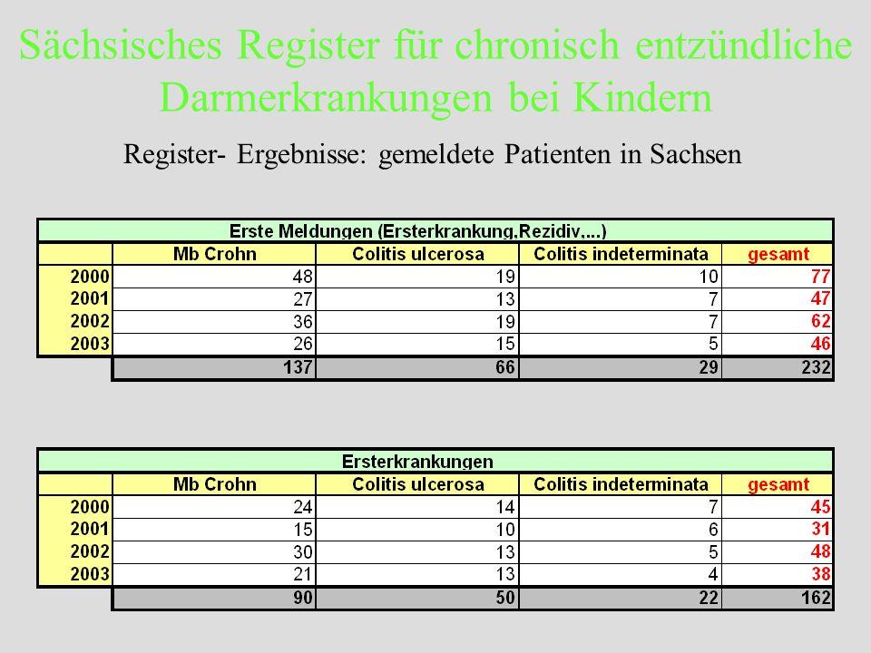 Register- Ergebnisse: gemeldete Patienten in Sachsen