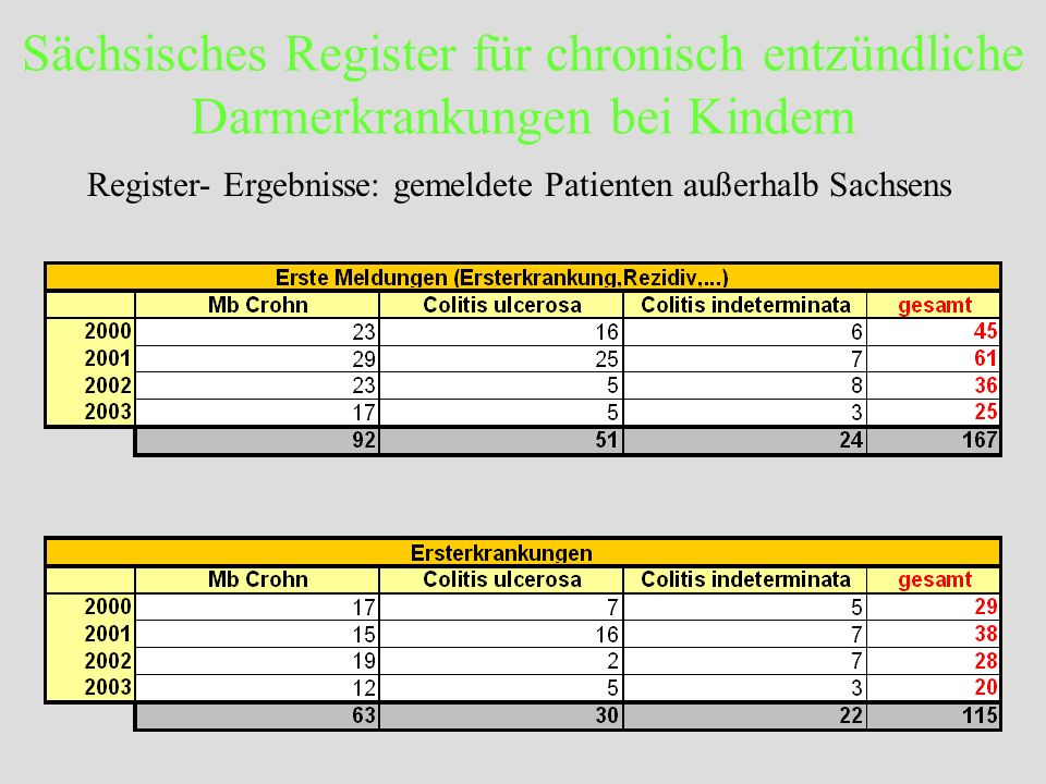 Register- Ergebnisse: gemeldete Patienten außerhalb Sachsens