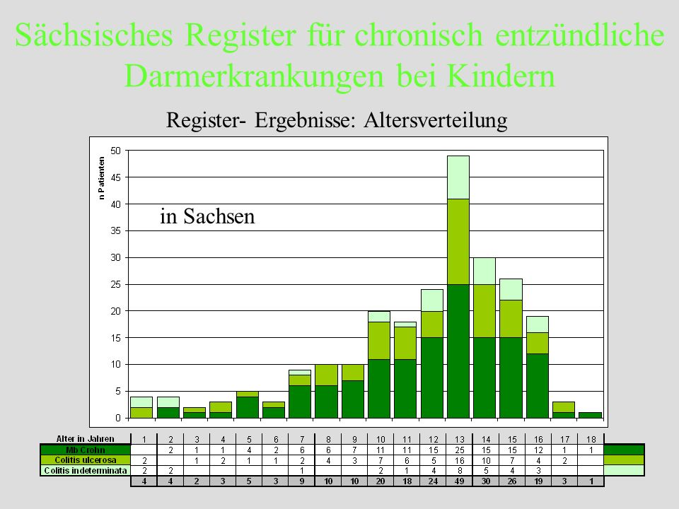 Register- Ergebnisse: Altersverteilung