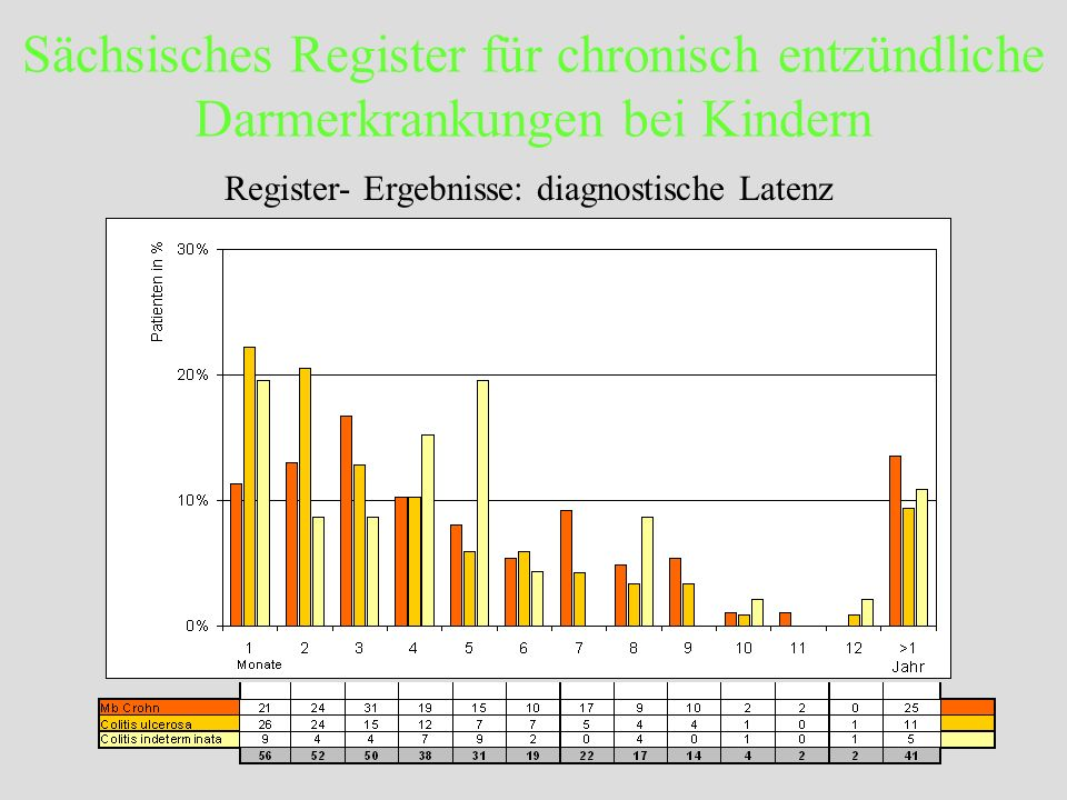 Register- Ergebnisse: diagnostische Latenz