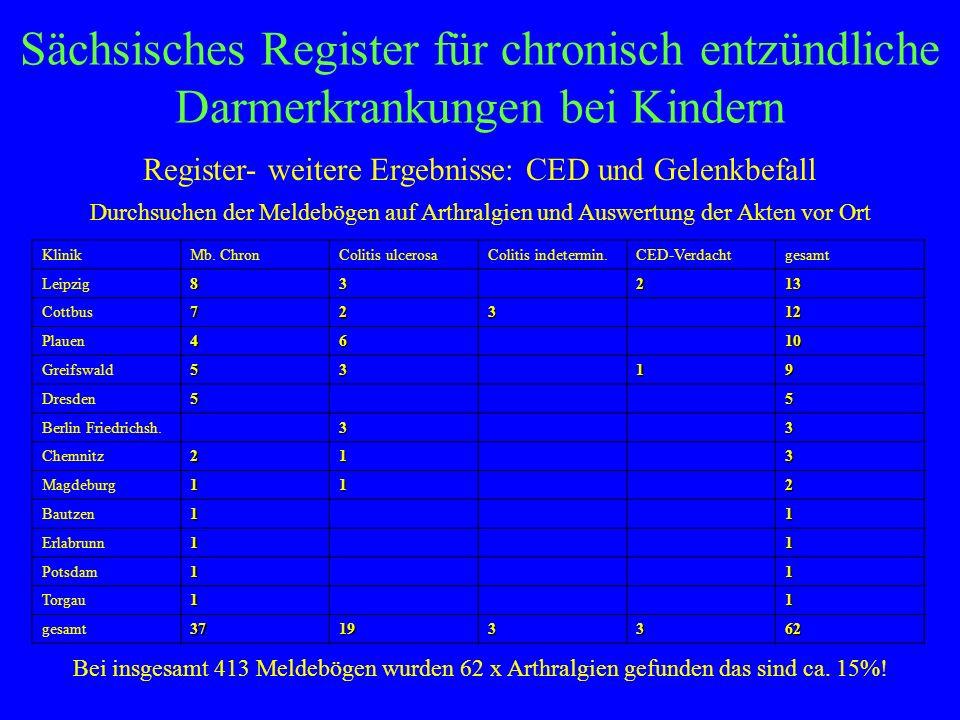 Register- weitere Ergebnisse: CED und Gelenkbefall