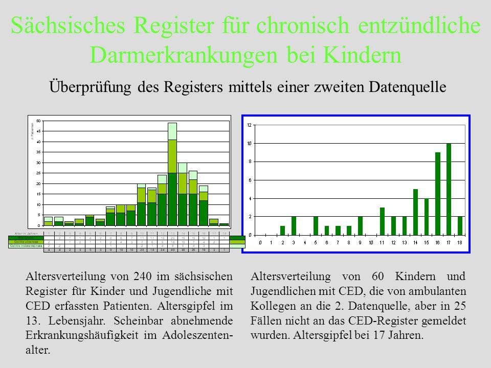 Überprüfung des Registers mittels einer zweiten Datenquelle