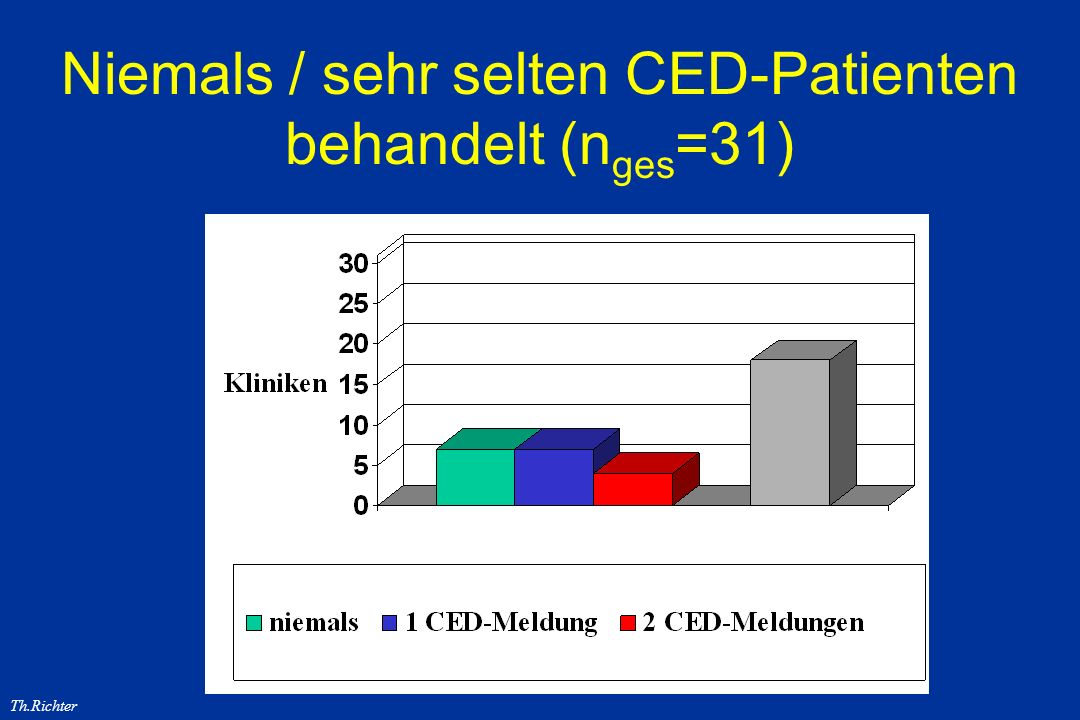 Niemals / sehr selten CED-Patienten behandelt (nges=31)
