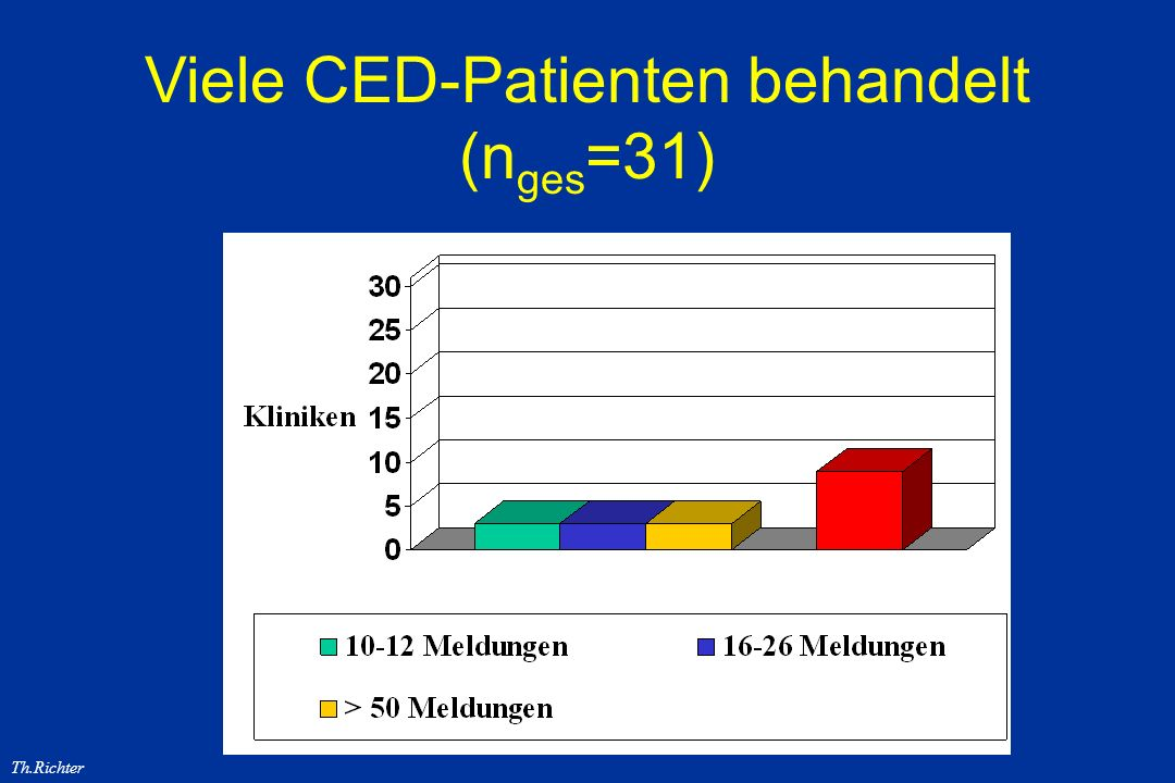 Viele CED-Patienten behandelt (nges=31)