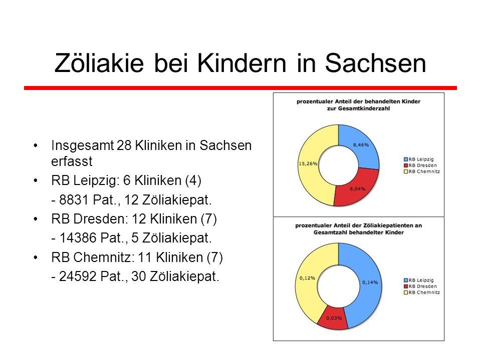 Zöliakie bei Kindern in Sachsen