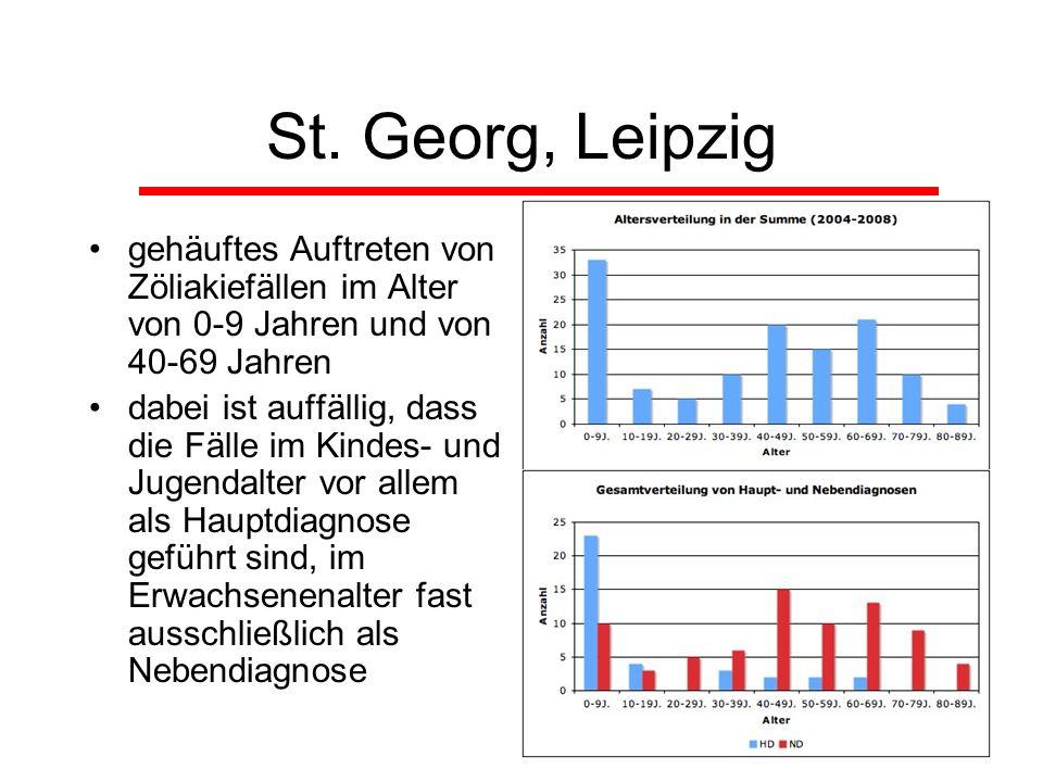 St. Georg, Leipziggehäuftes Auftreten von Zöliakiefällen im Alter von 0-9 Jahren und von 40-69 Jahren.