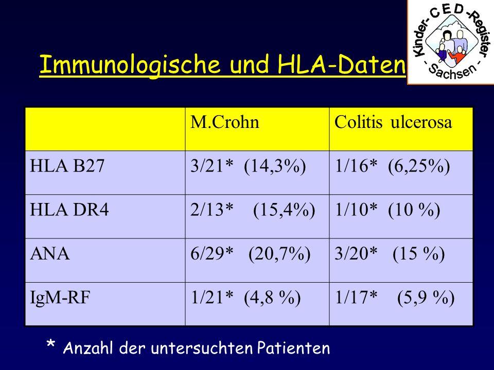 Immunologische und HLA-Daten