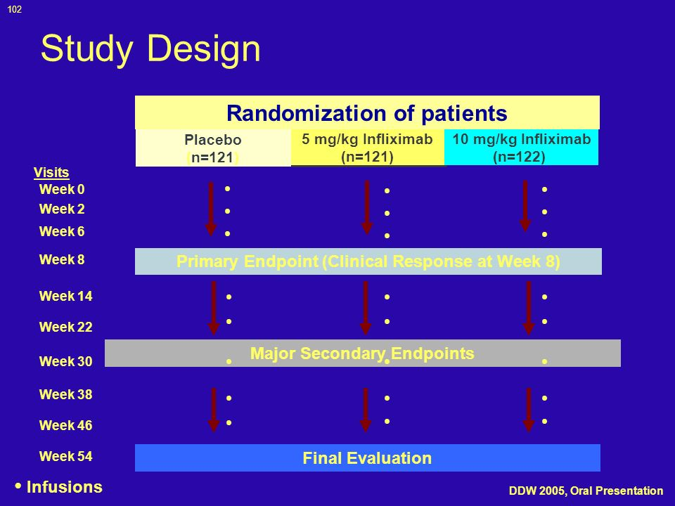 Study Design Randomization of patients • • Infusions