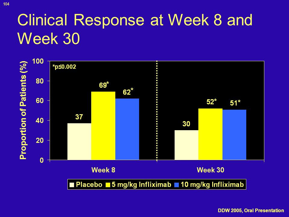 Clinical Response at Week 8 and Week 30