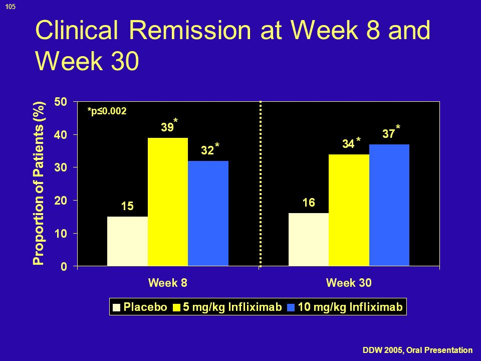 Clinical Remission at Week 8 and Week 30