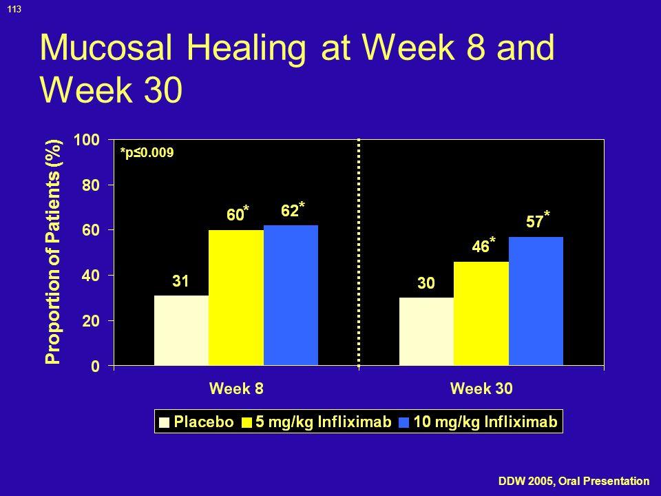 Mucosal Healing at Week 8 and Week 30
