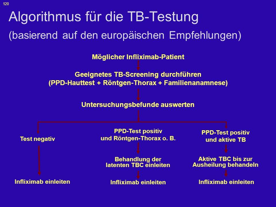 Algorithmus für die TB-Testung (basierend auf den europäischen Empfehlungen)