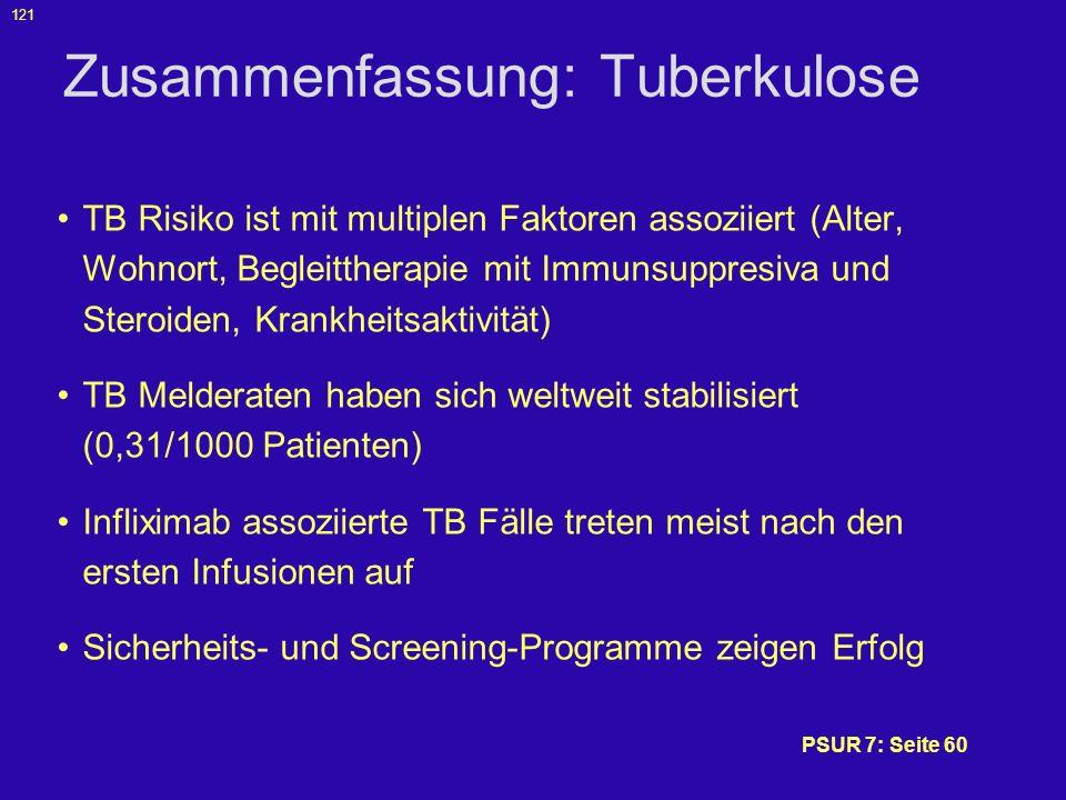 Zusammenfassung: Tuberkulose