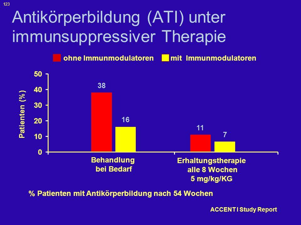 Antikörperbildung (ATI) unter immunsuppressiver Therapie