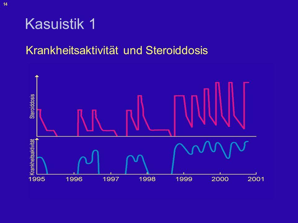 Krankheitsaktivität und Steroiddosis