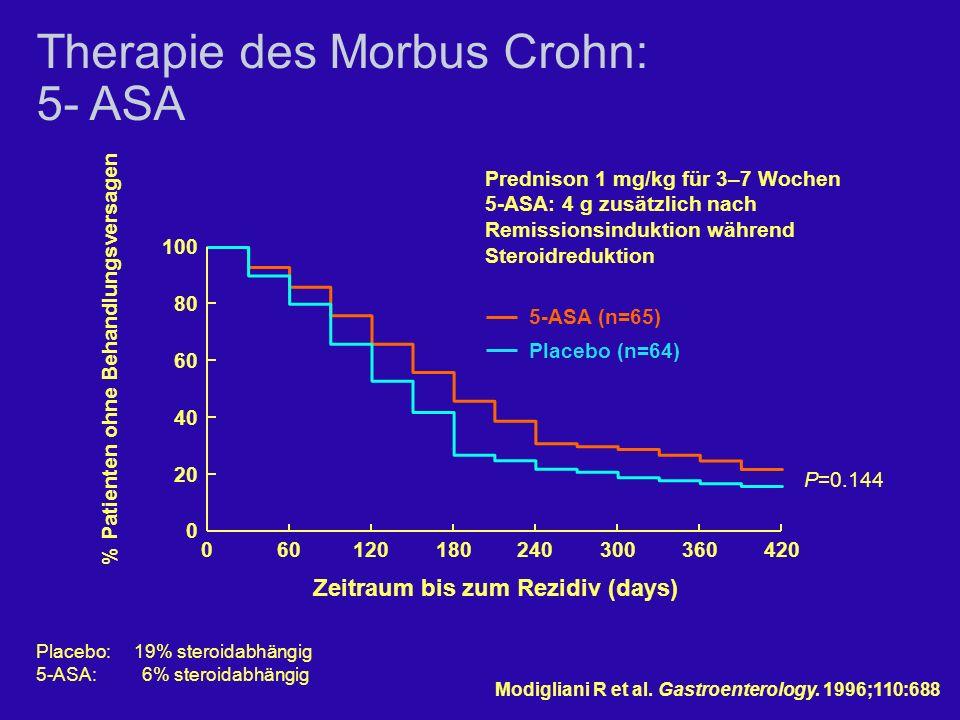 % Patienten ohne Behandlungsversagen Zeitraum bis zum Rezidiv (days)