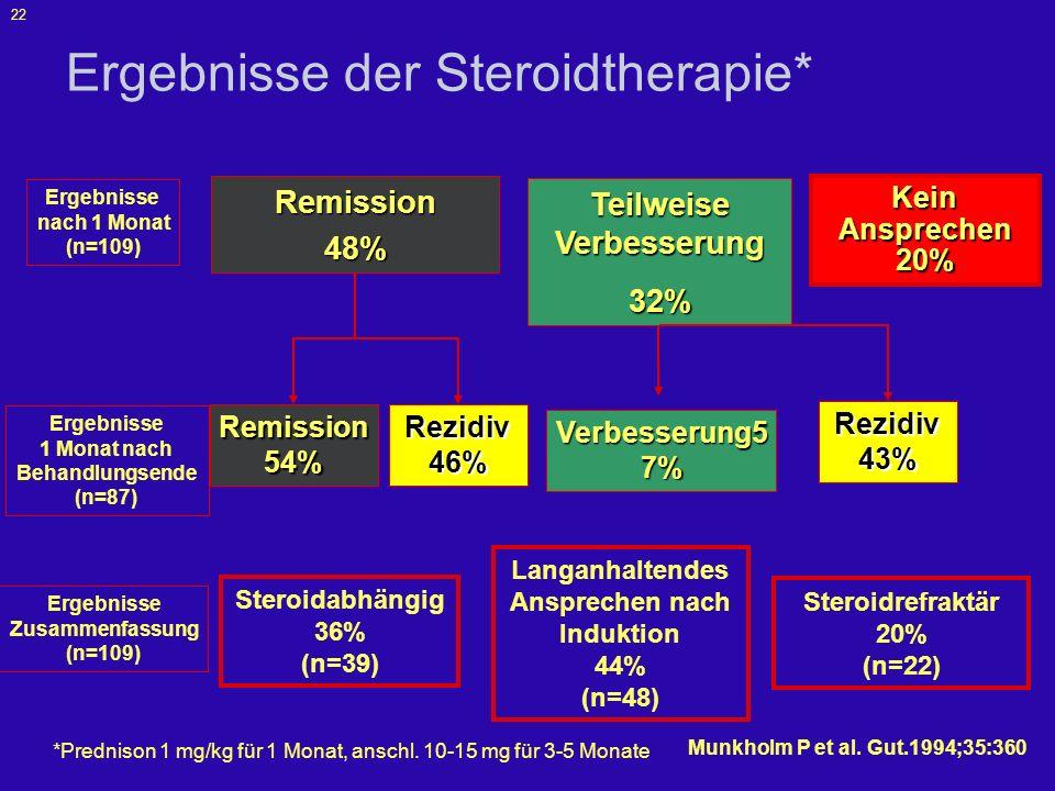 Ergebnisse der Steroidtherapie*