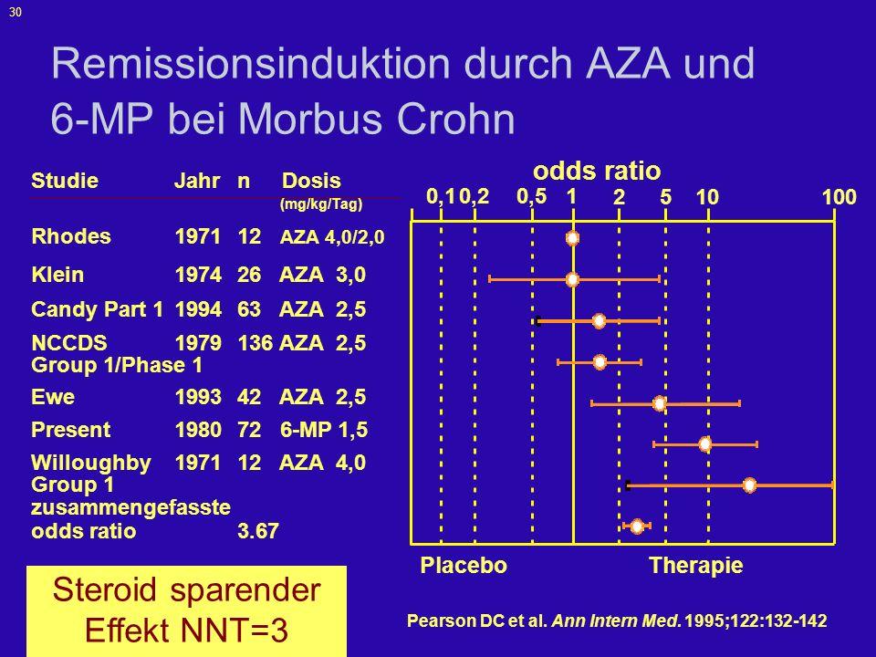 Remissionsinduktion durch AZA und 6-MP bei Morbus Crohn