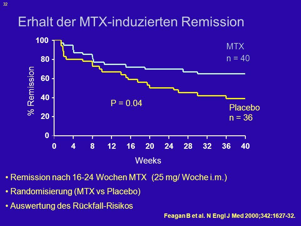 Erhalt der MTX-induzierten Remission