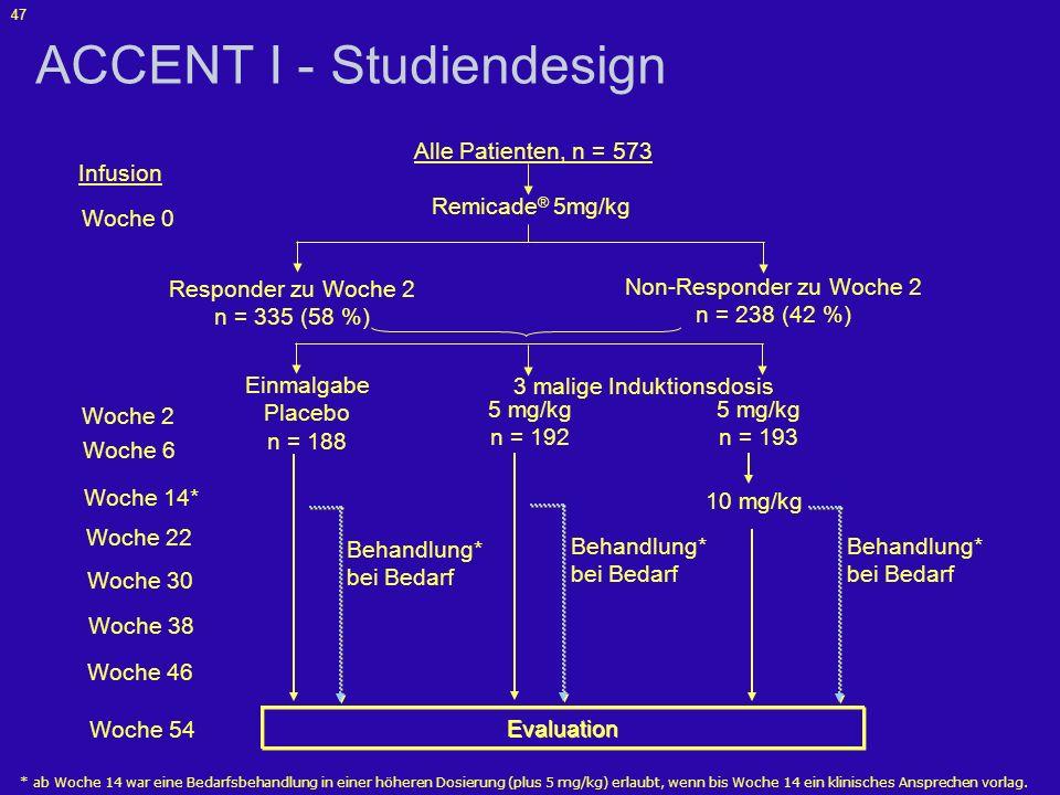 ACCENT I - Studiendesign
