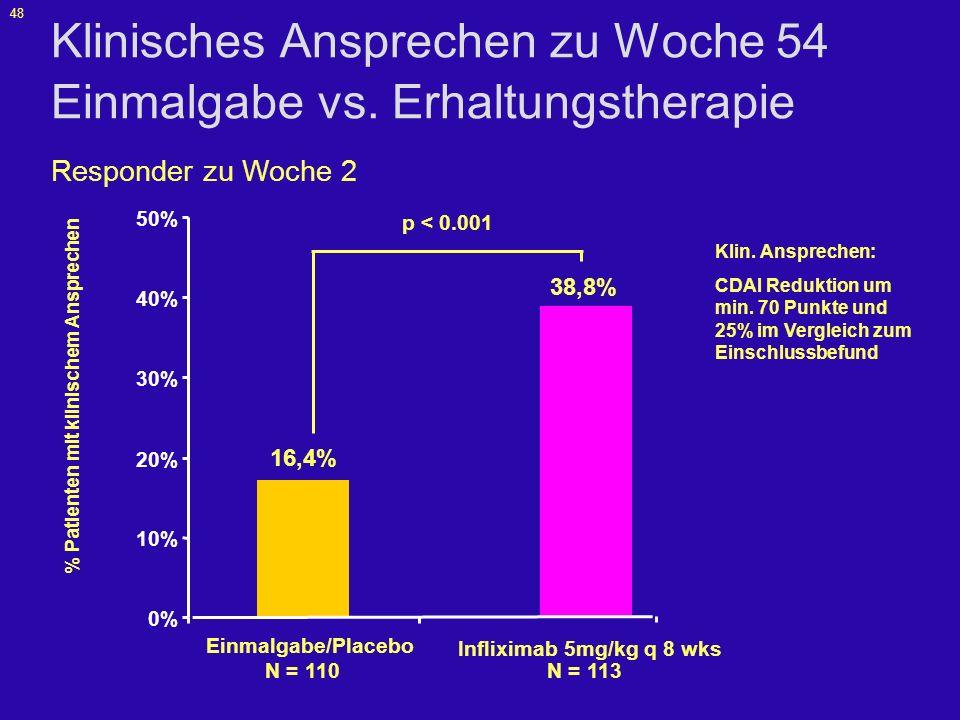Klinisches Ansprechen zu Woche 54 Einmalgabe vs. Erhaltungstherapie