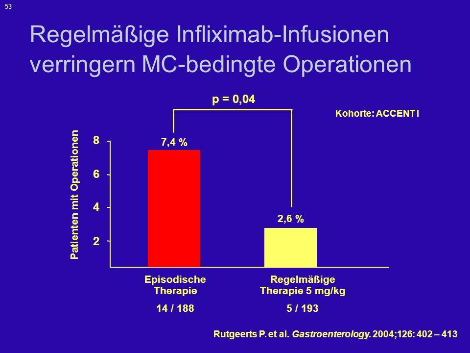 Regelmäßige Infliximab-Infusionen verringern MC-bedingte Operationen