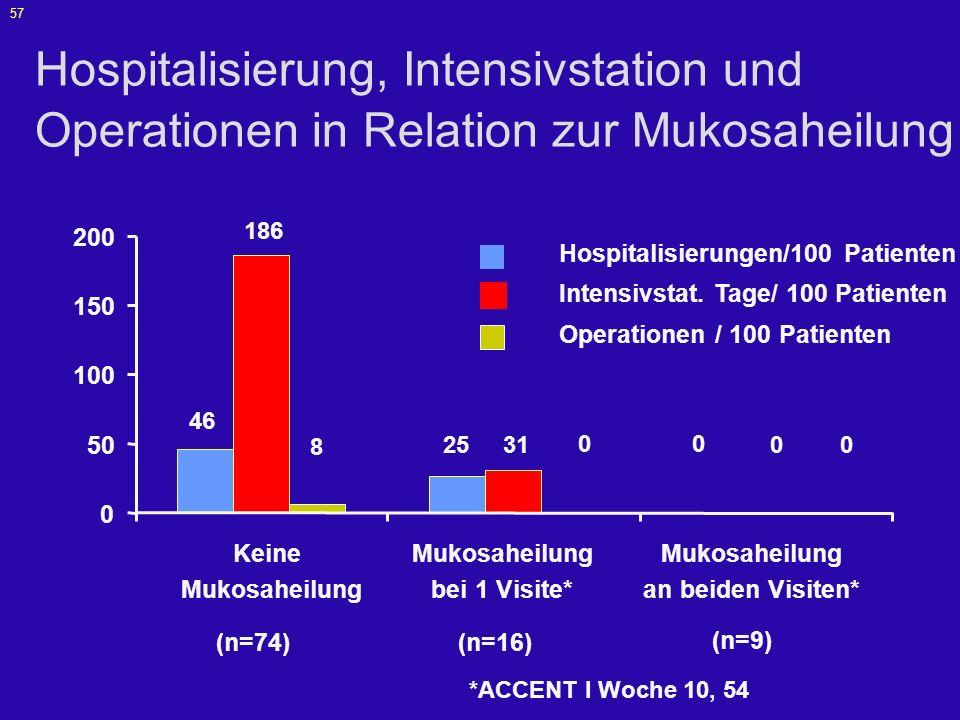 Hospitalisierung, Intensivstation und Operationen in Relation zur Mukosaheilung