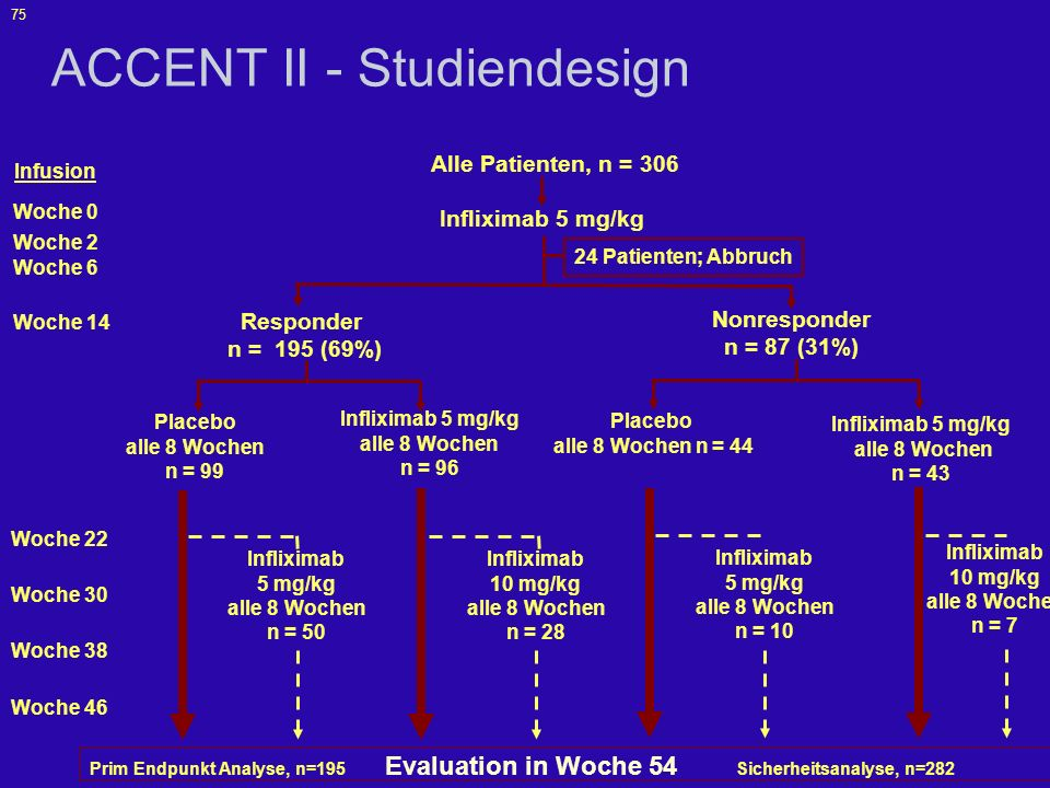 ACCENT II - Studiendesign