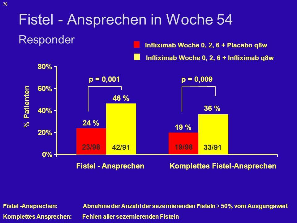 Fistel - Ansprechen in Woche 54 Responder