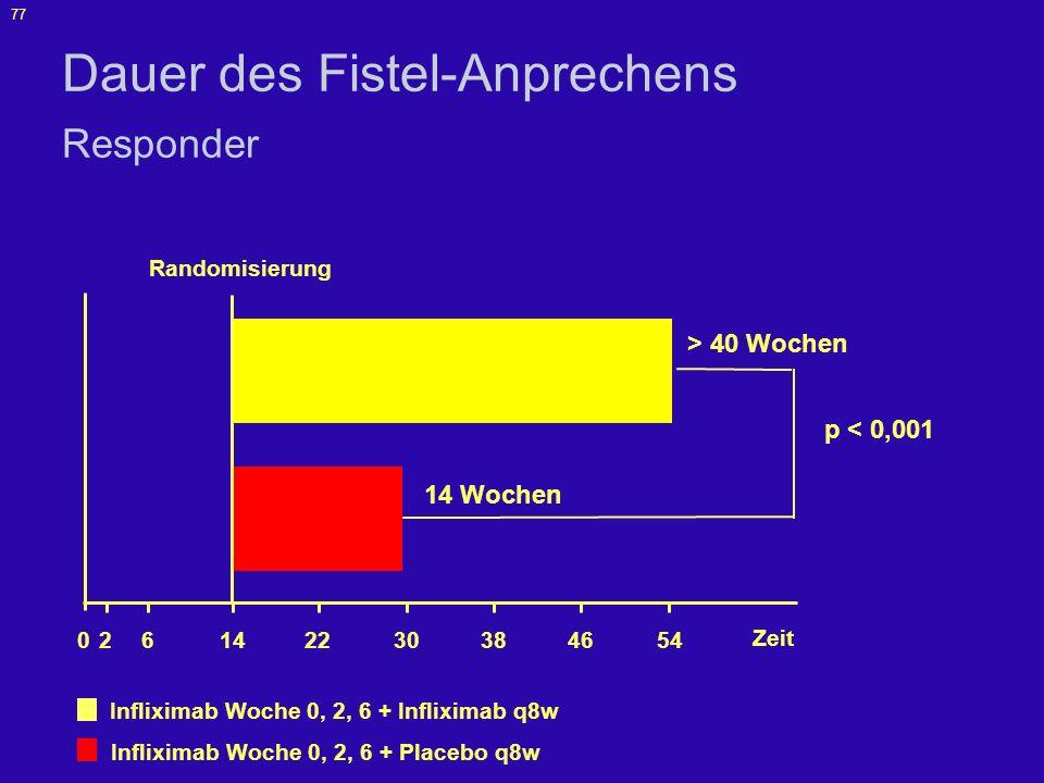 Dauer des Fistel-Anprechens Responder