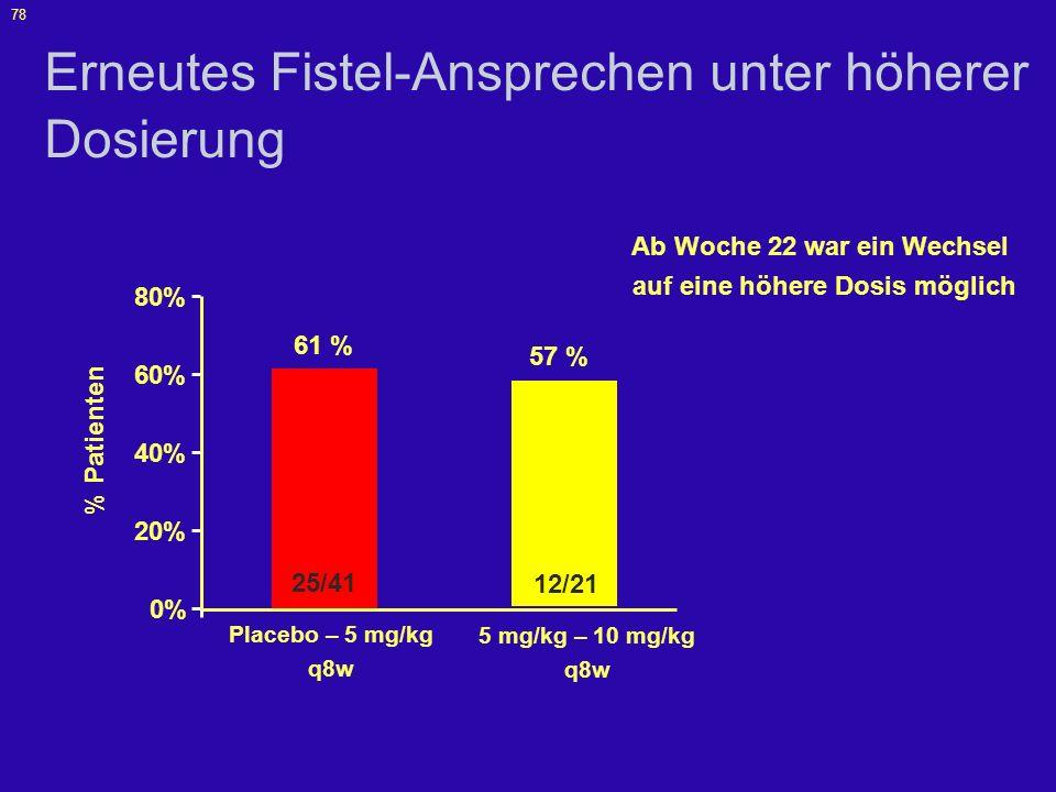 Erneutes Fistel-Ansprechen unter höherer Dosierung