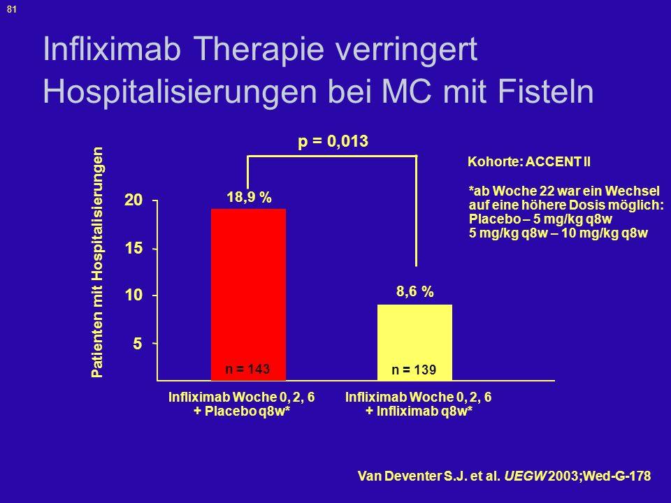 Infliximab Therapie verringert Hospitalisierungen bei MC mit Fisteln