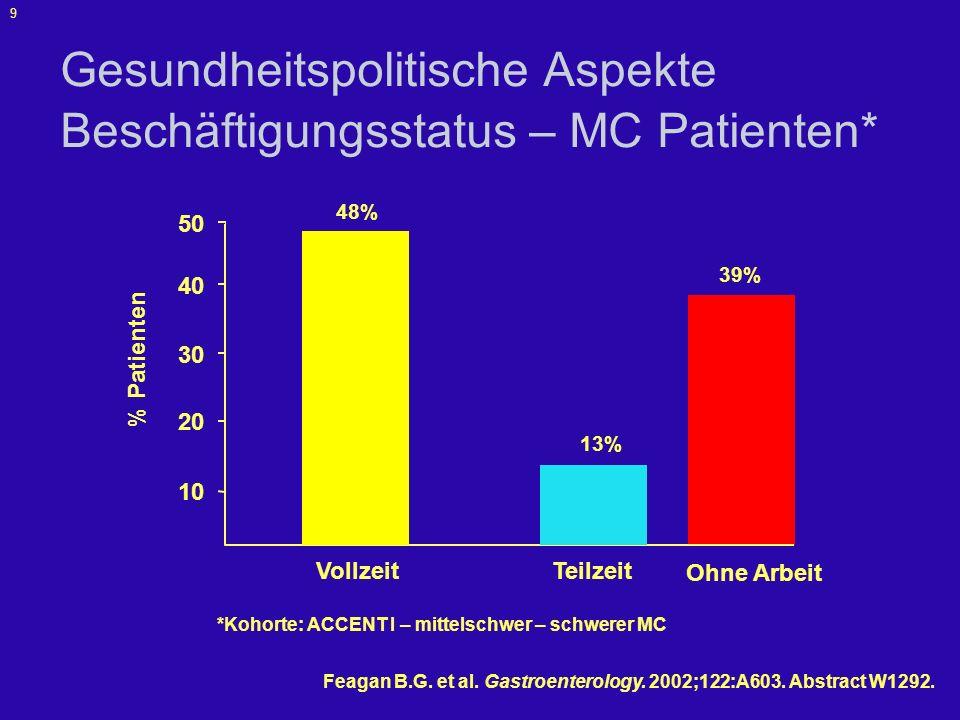 Gesundheitspolitische Aspekte Beschäftigungsstatus – MC Patienten*