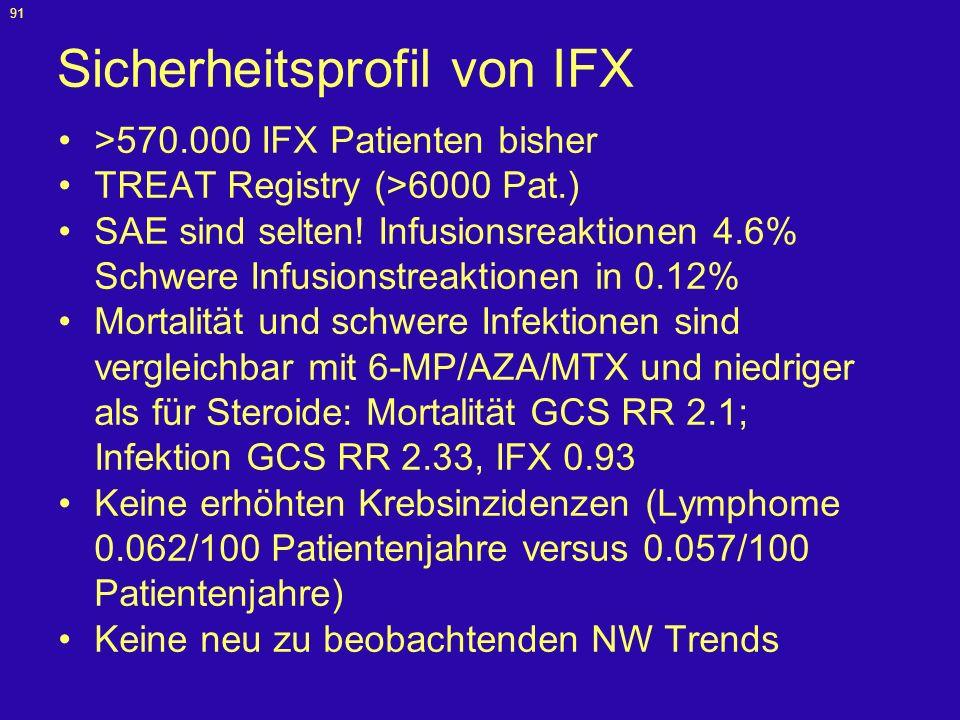 Sicherheitsprofil von IFX