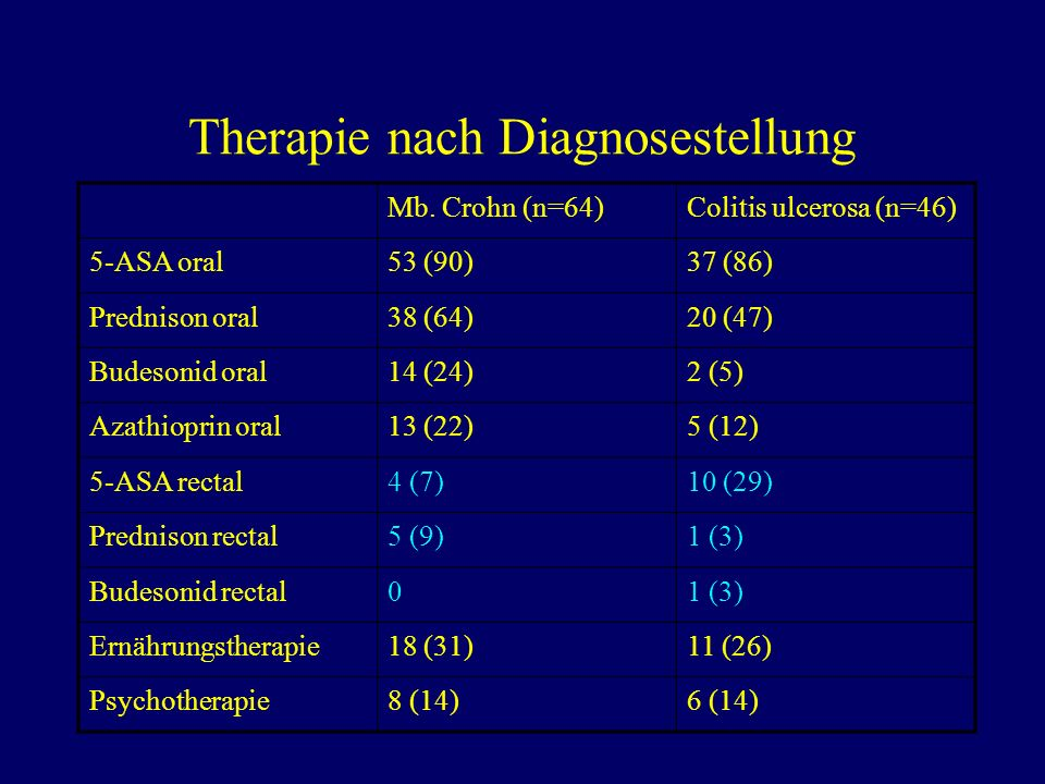 Therapie nach Diagnosestellung