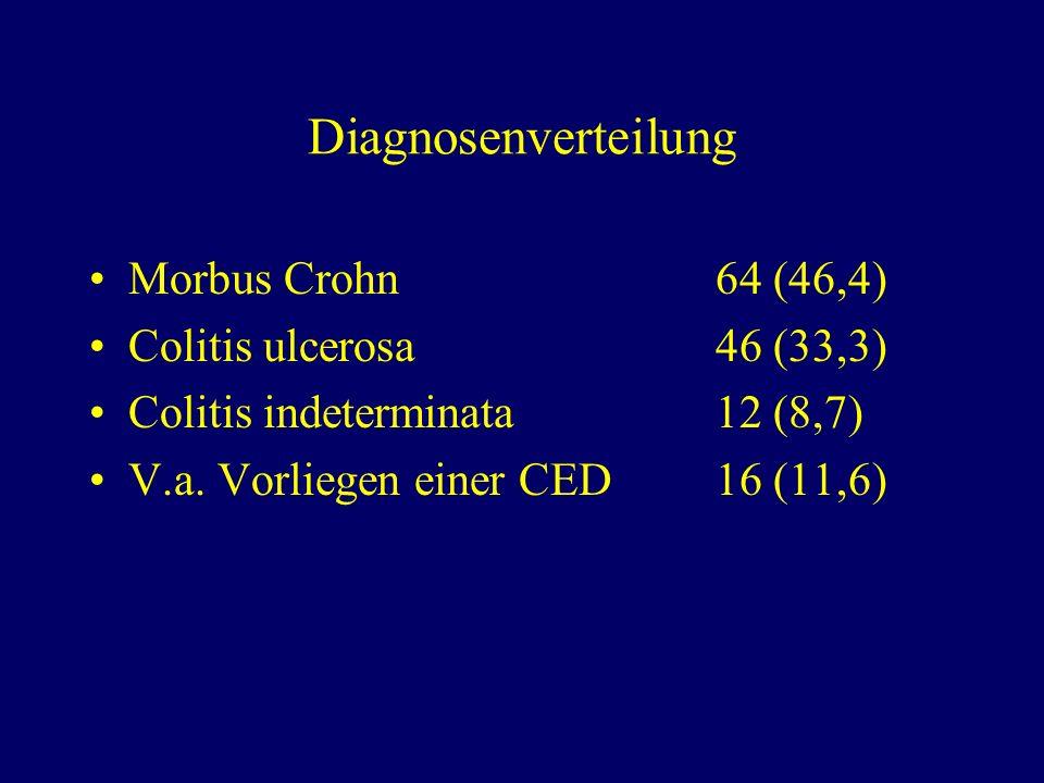 Diagnosenverteilung Morbus Crohn 64 (46,4) Colitis ulcerosa 46 (33,3)