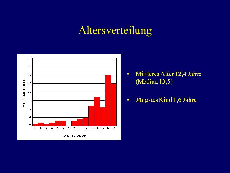 Altersverteilung Mittleres Alter 12,4 Jahre (Median 13,5)