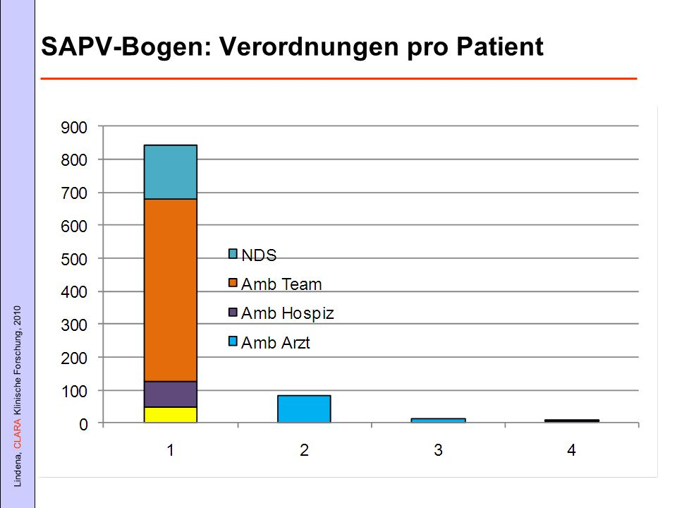 SAPV-Bogen: Verordnungen pro Patient