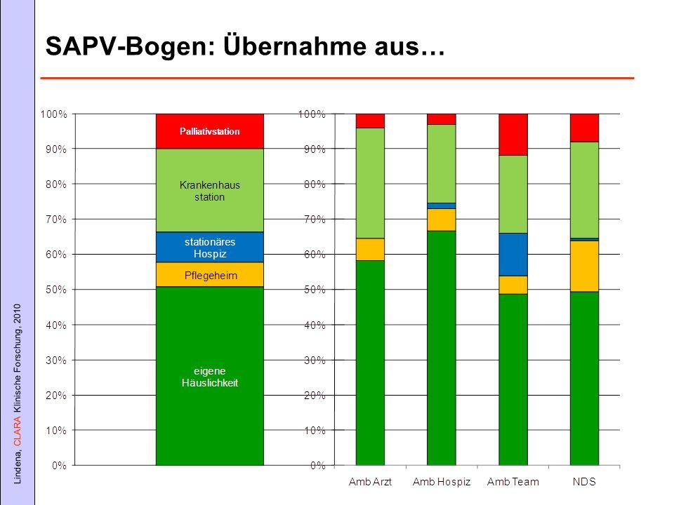 SAPV-Bogen: Übernahme aus…