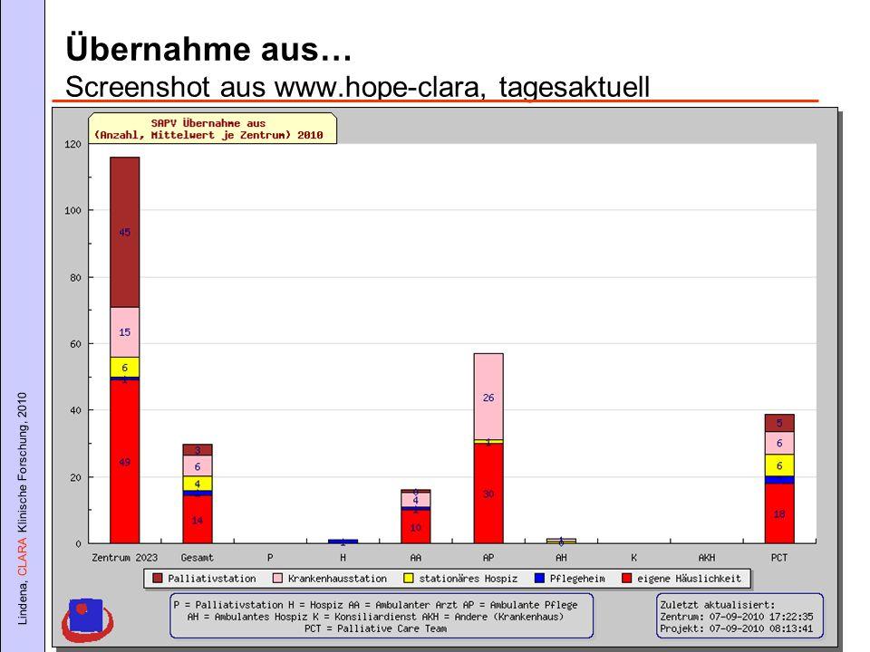 Übernahme aus… Screenshot aus www.hope-clara, tagesaktuell
