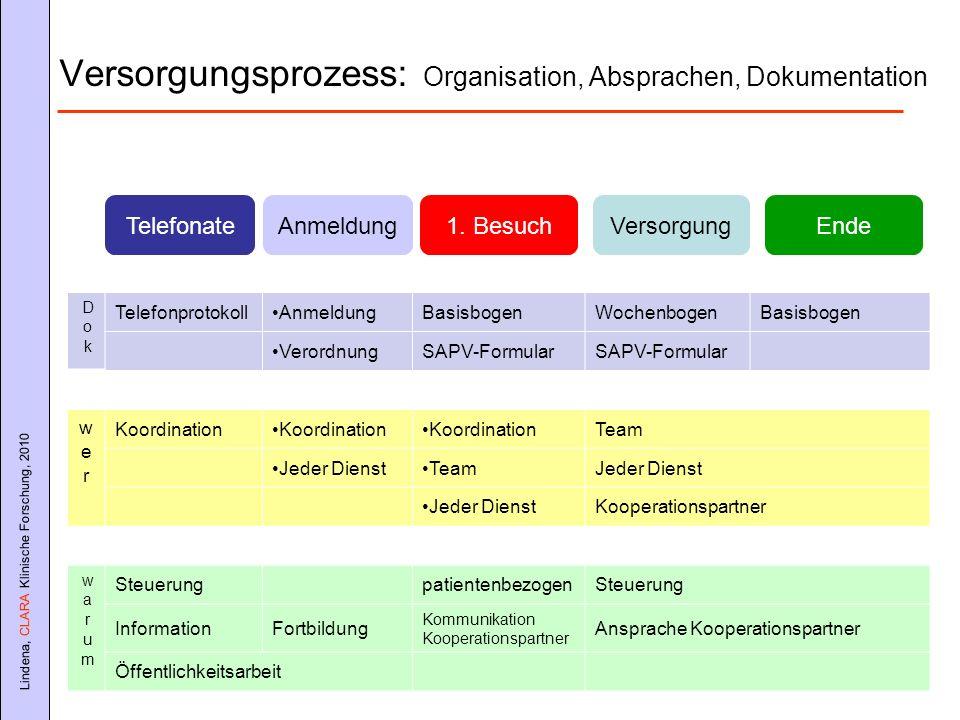 Versorgungsprozess: Organisation, Absprachen, Dokumentation