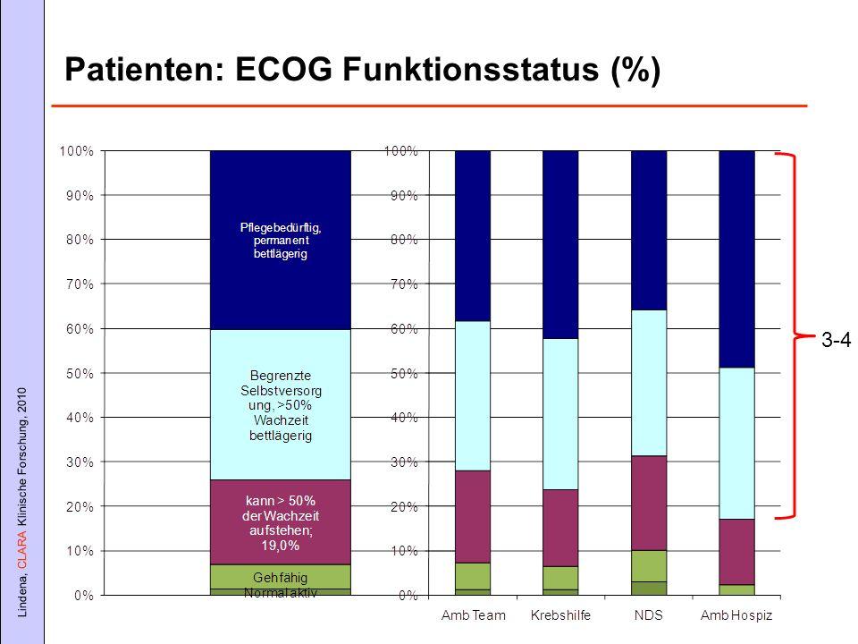 Patienten: ECOG Funktionsstatus (%)