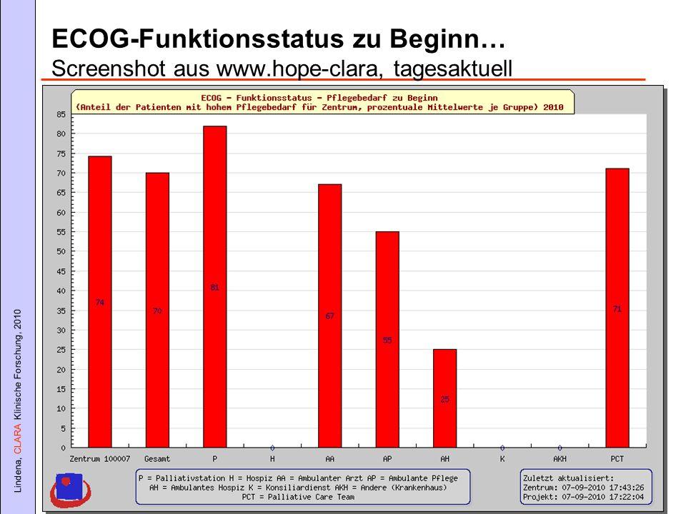 ECOG-Funktionsstatus zu Beginn… Screenshot aus www