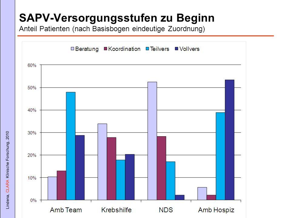 SAPV-Versorgungsstufen zu Beginn Anteil Patienten (nach Basisbogen eindeutige Zuordnung)