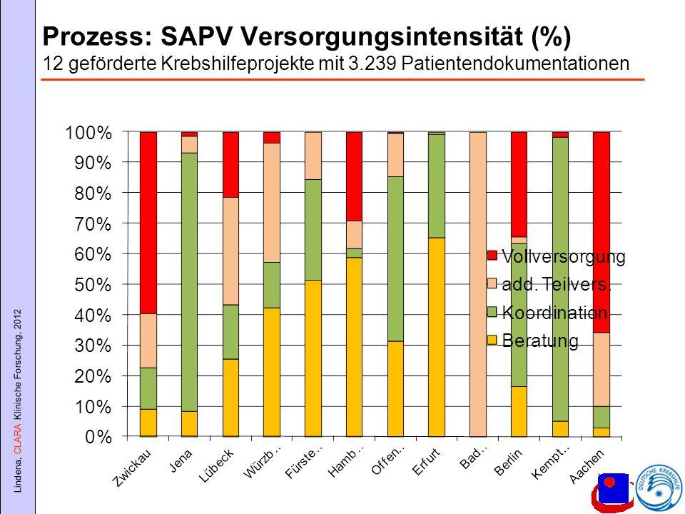 Prozess: SAPV Versorgungsintensität (%) 12 geförderte Krebshilfeprojekte mit 3.239 Patientendokumentationen