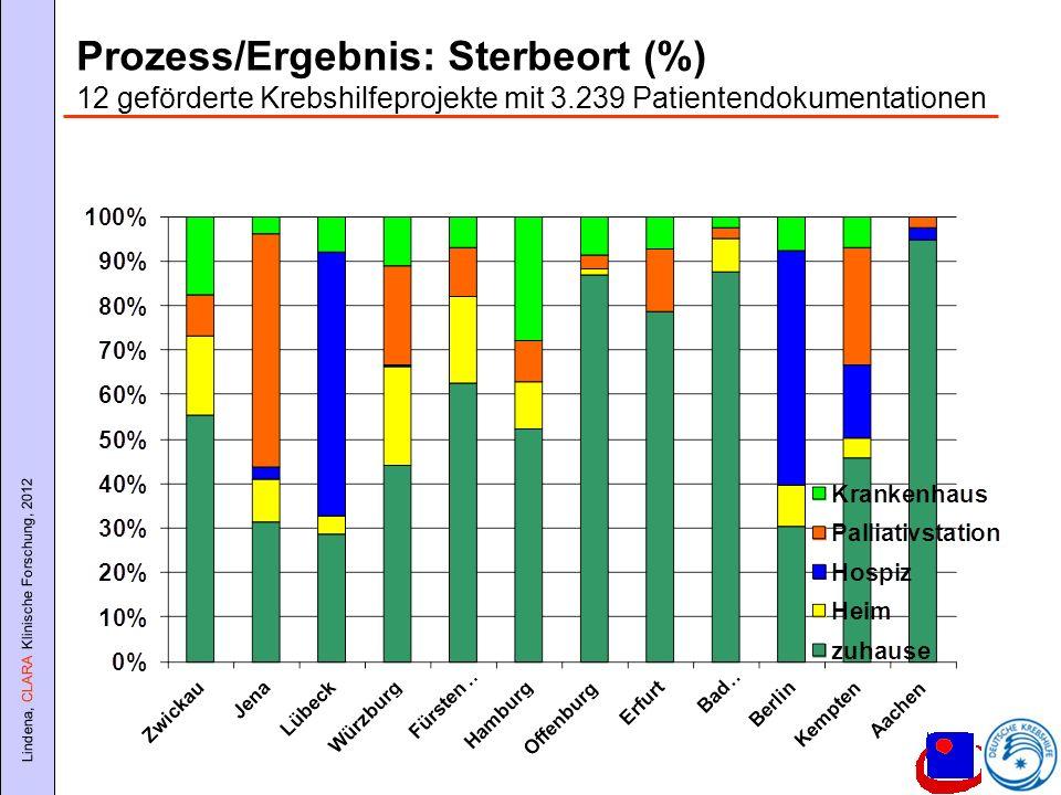 Prozess/Ergebnis: Sterbeort (%) 12 geförderte Krebshilfeprojekte mit 3