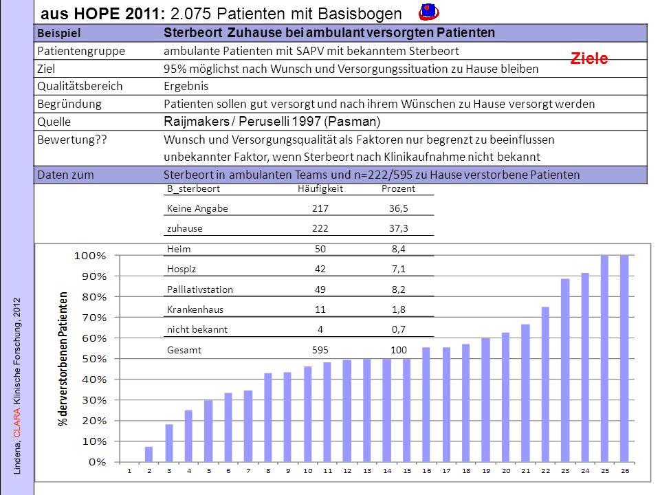 aus HOPE 2011: 2.075 Patienten mit Basisbogen