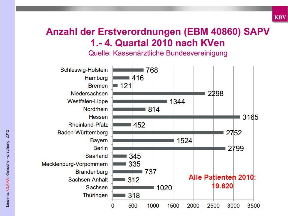 Alle Patienten 2010: 19.620