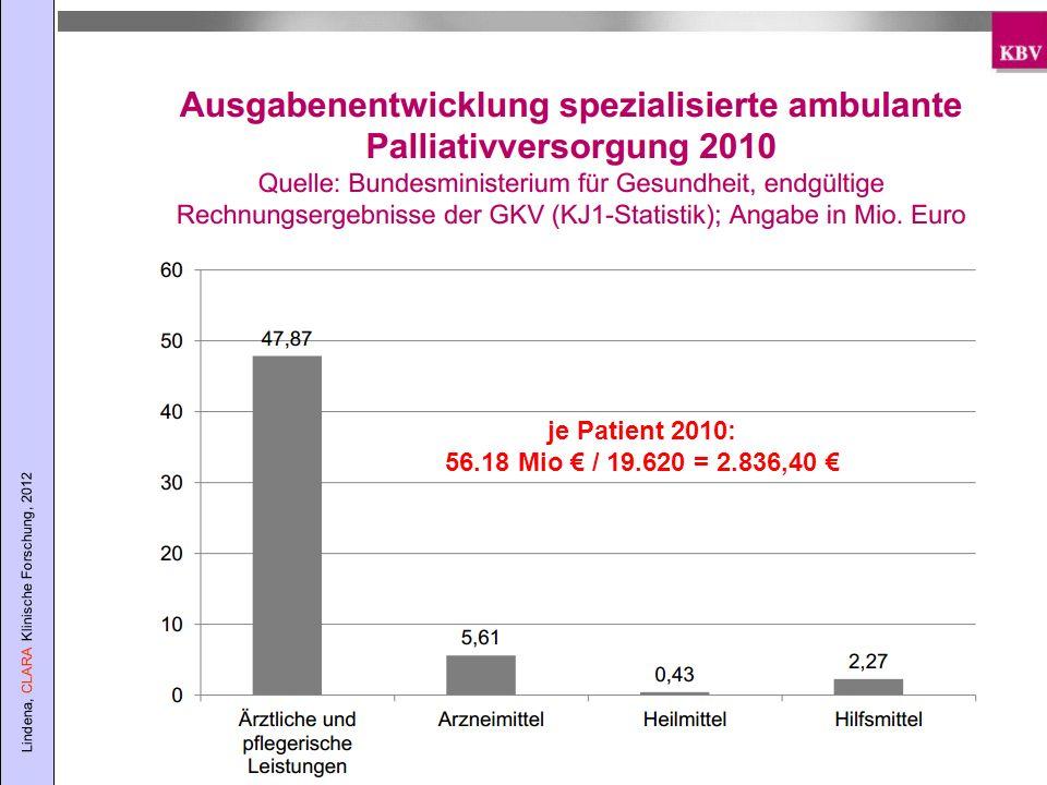 je Patient 2010: 56.18 Mio € / 19.620 = 2.836,40 €